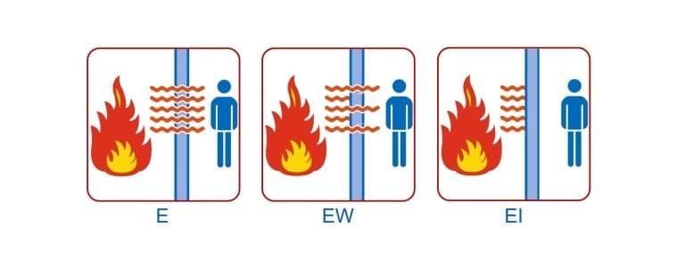 Classificatie Brandwerendheid