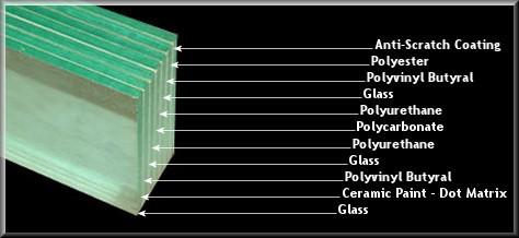 Opbouw Kogelwerend Glas
